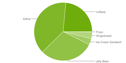 android-versions-chart