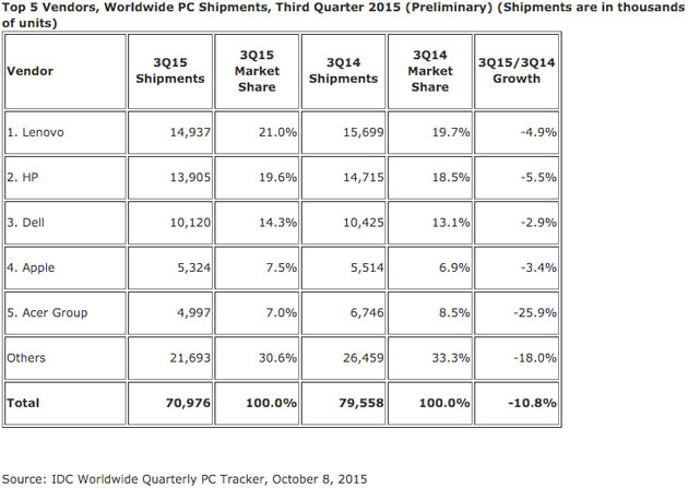 idc-pc-market-share-q3-2015