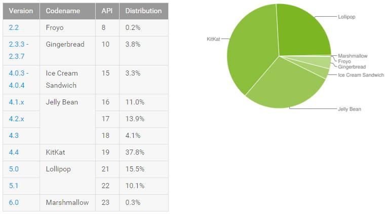 أندرويد لولي بوب مثبت على أكثر من 25 من أجهزة أندرويد – إحصائيات
