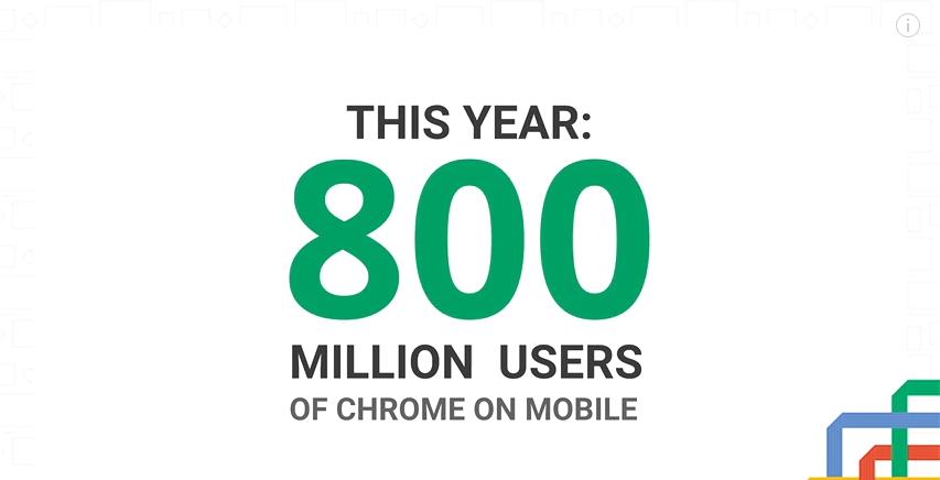 800 مليون مستخدم نشط شهريا على متصفح كروم عبر الهواتف المحمولة