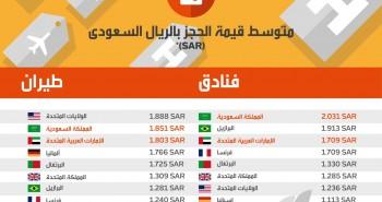 إنفوجرافيك: تعرّف على أكثر الدول استخدامًا للهواتف الذكية لإجراء حجوزات السفر