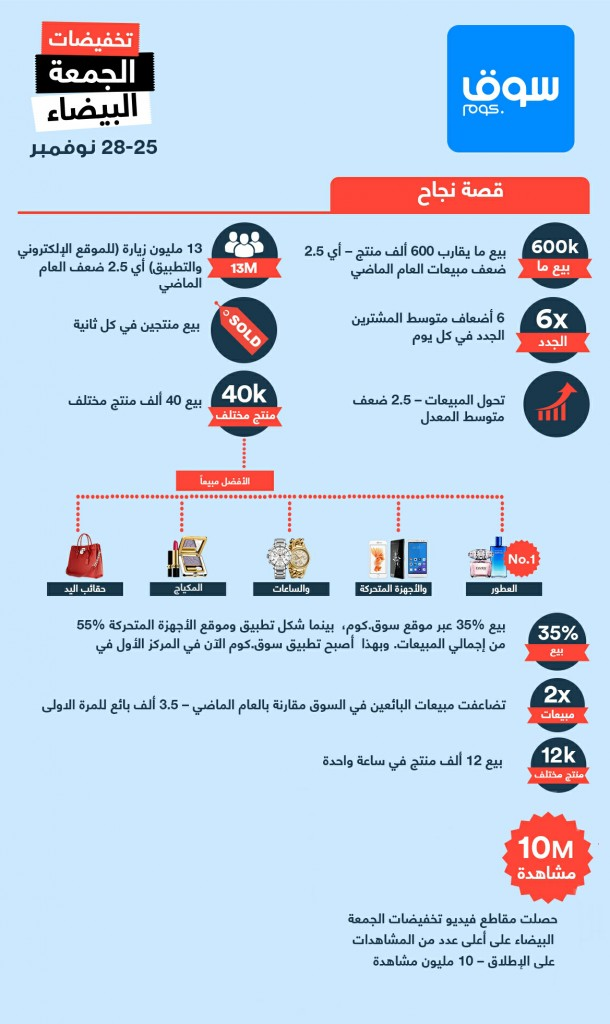 Souq.com White Friday sucess infographic_Arabic