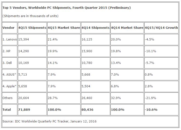 ويندوز 10 يفشل في إيقاف تراجع مبيعات الحواسب الشخصية