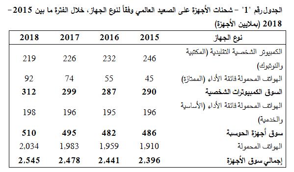 غارتنر نمو الشحنات العالمية للأجهزة أقل من 2 هذا العام