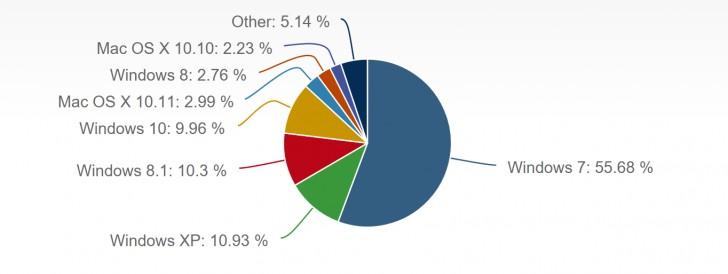ويندوز 10 يسيطر على 10 من سوق أنظمة التشغيل