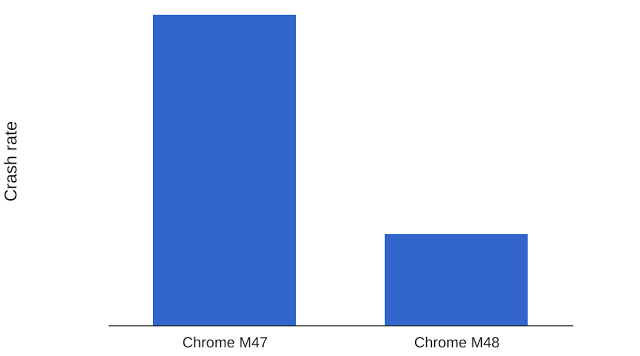chrome-crash-rate
