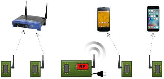Passive Wi Fi تقنية جديدة أقل استهلاكا للطاقة بـ 10 آلاف مرة