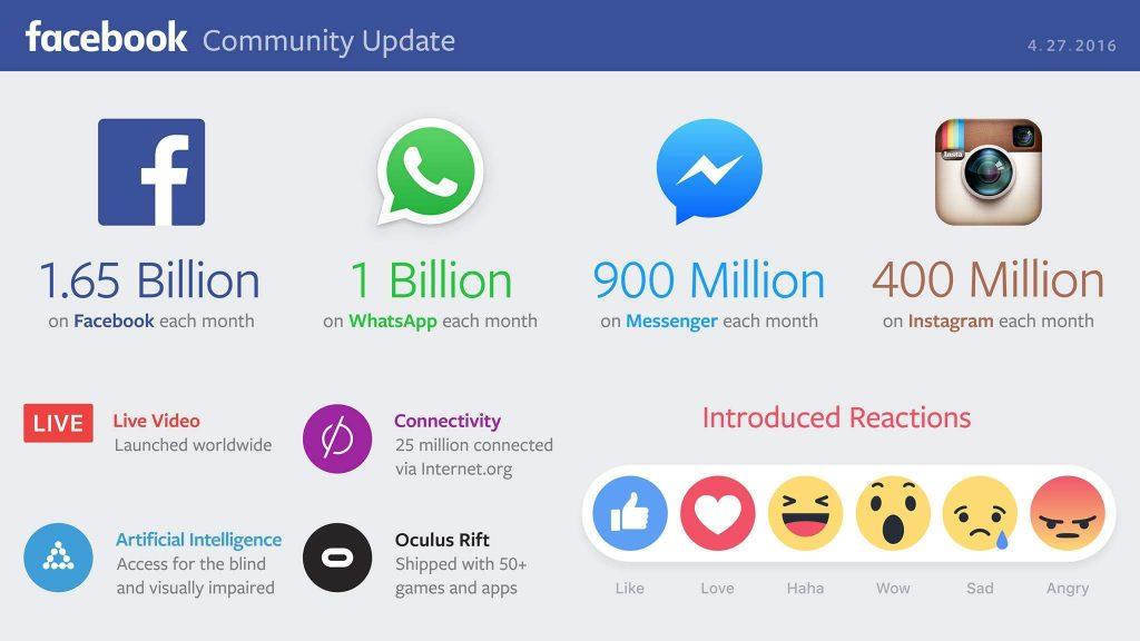 نتائج فيس بوك: نمو العائدات والأرباح .. و 1,65 مليار مستخدم نشط