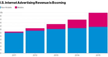 تقرير: الإنفاق على إعلانات الإنترنت تجاوز 59 مليار دولار العام الماضي في أمريكا
