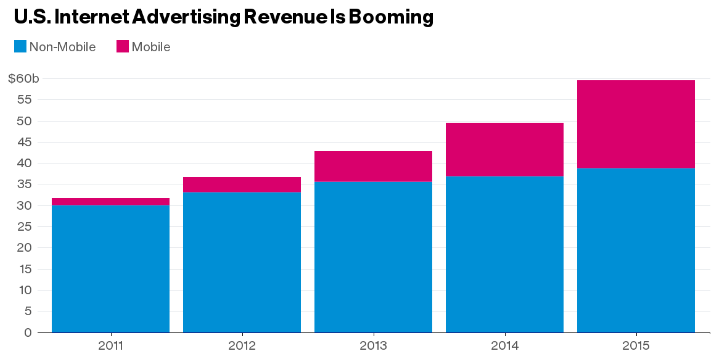 تقرير الإنفاق على إعلانات الإنترنت تجاوز 59 مليار دولار العام الماضي في أمريكا
