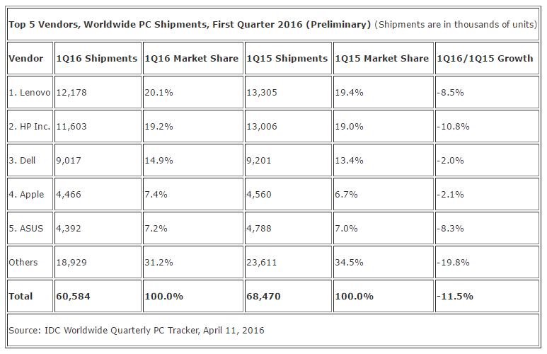 Q1-2016-PC-marketshare