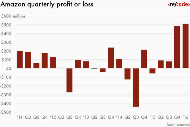 amazon-quarterly-profit-or-loss-02