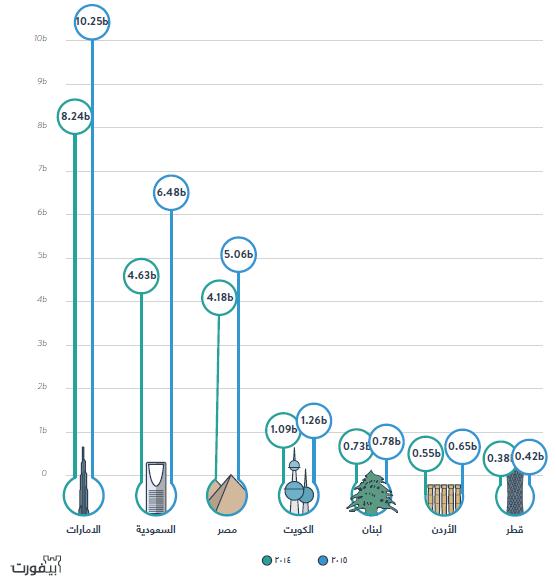 cfeac7e99 احصائيات التجارة الإلكترونية في العالم العربي 2016 - wppit - تصميم ...