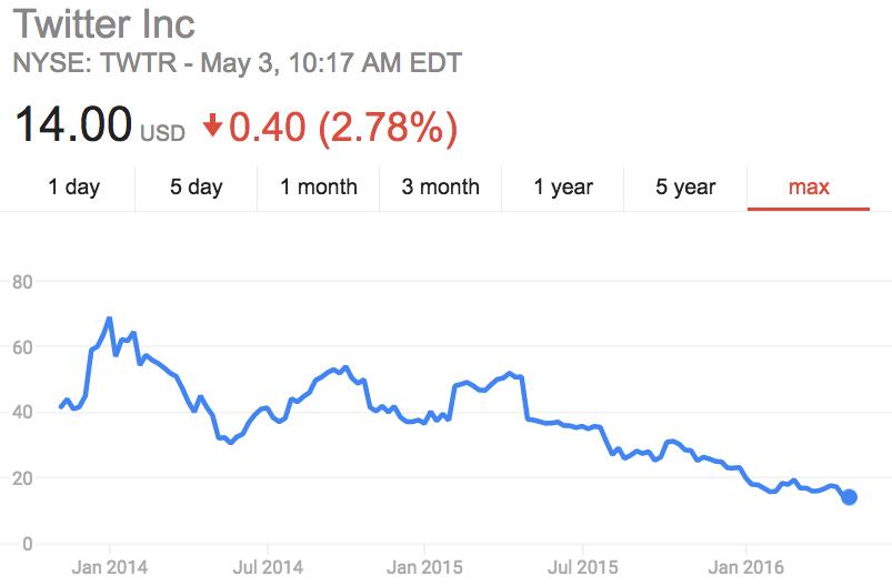 Twitter-Stocks-Drop