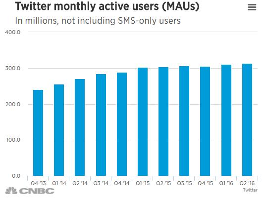 أعداد المستخدمين النشطين شهرياً
