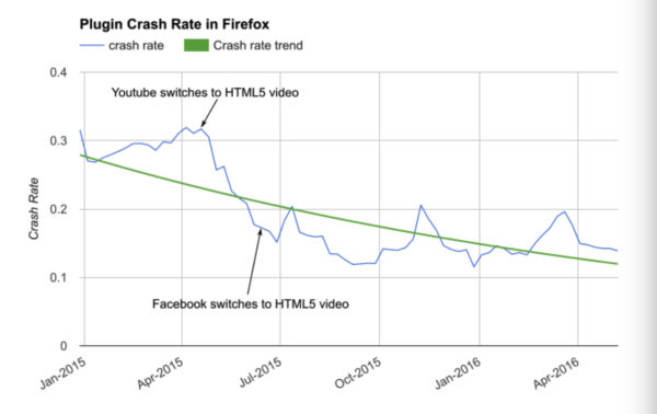 مقارنة تظهر تحسن الأداء وتقليل الإنهيارات بعد التخلي عن الفلاش في فيس بوك و يوتيوب