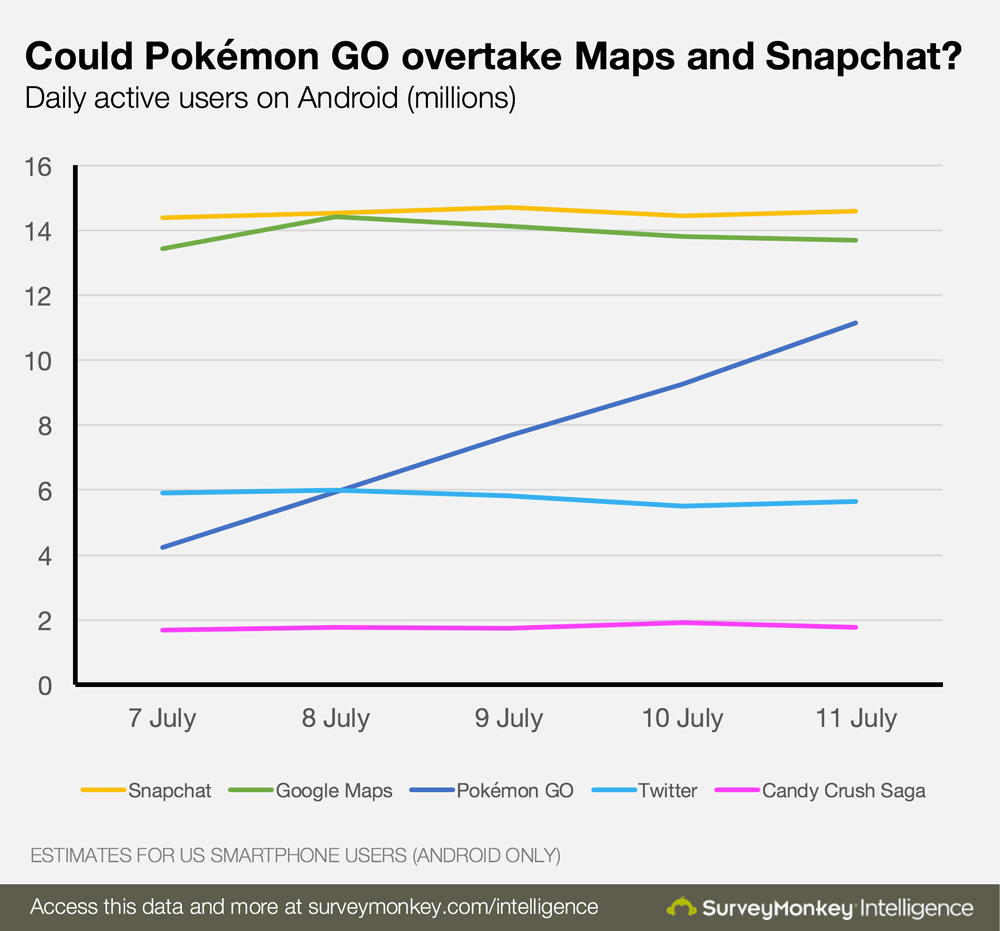 pokemon-go-us-stats