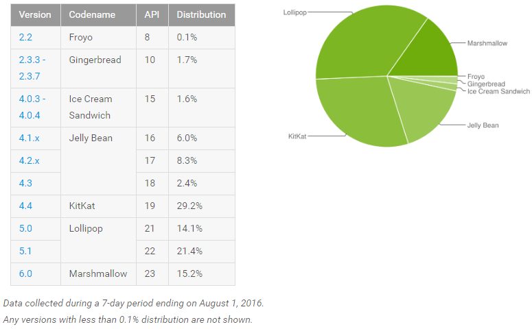 android_adoption_august_2016