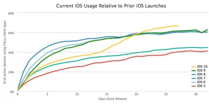 iOS 10 يصل إلى 66% من الأجهزة في أقل من شهر
