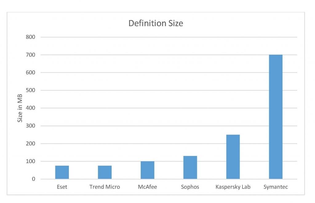 حجم ملفات التعريف الأصغر يعني أداءً أفضل لحل خفيف على الشبكة