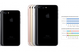 iphone-7-stats