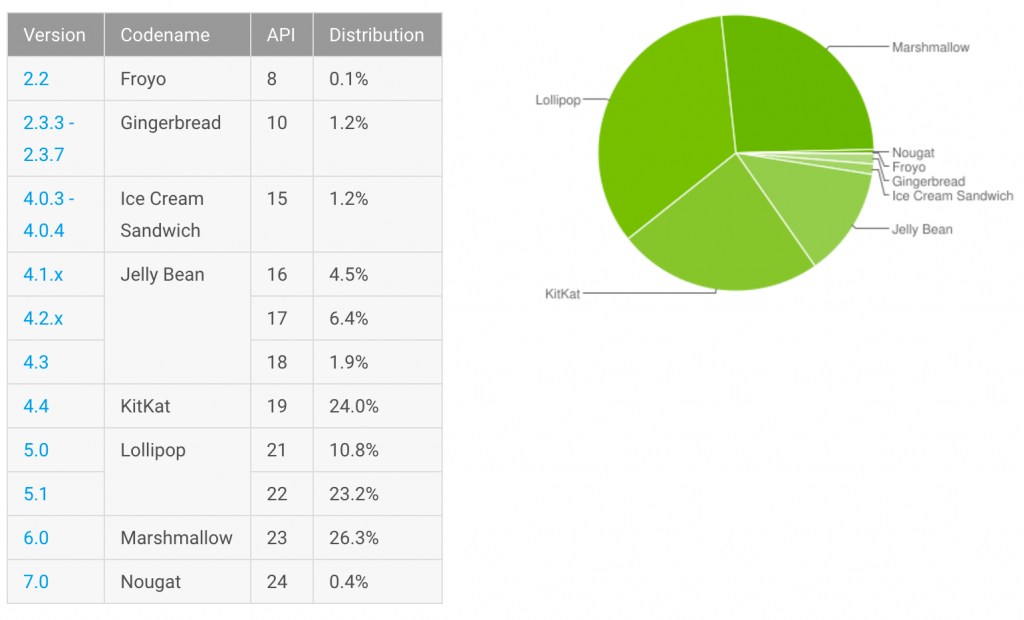android-adoption-120516-google
