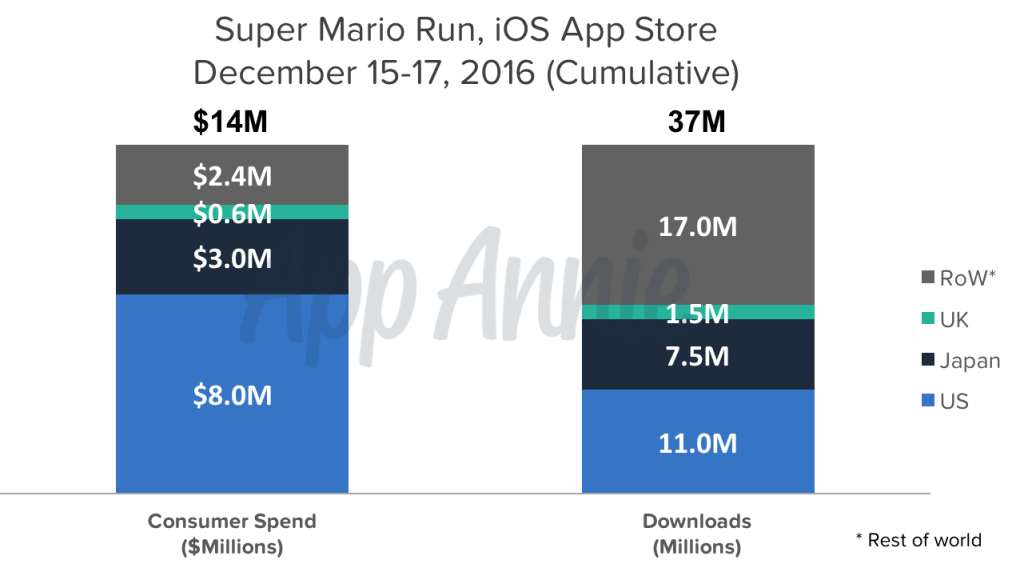 Super Mario Run Generates $14M in First Three Days
