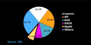 أبل تهوِي إلى المركز الخامس في سوق مبيعات الكمبيوتر لعام 2016