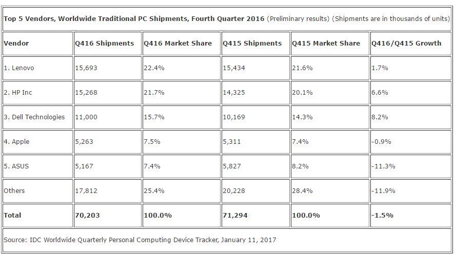Global PC shipments fell 3.7% in Q4 2016, fifth consecutive year of decline