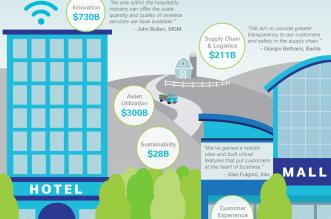 تجارة التجزئة والتحول الرقمي