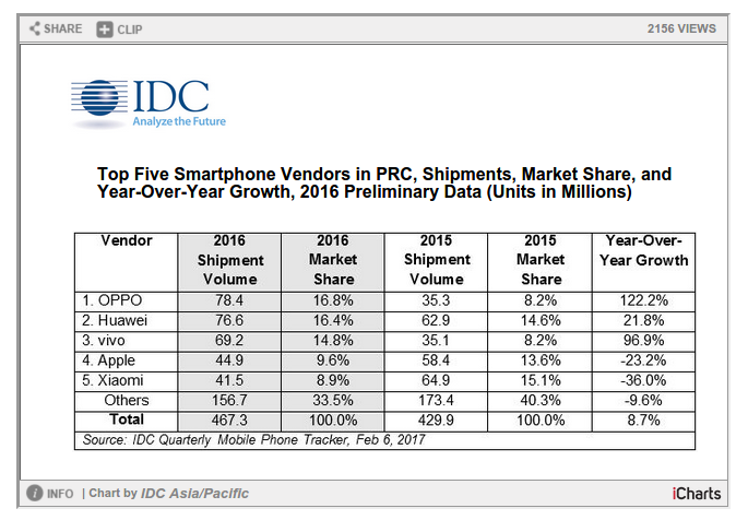IDC China Mobile 2016