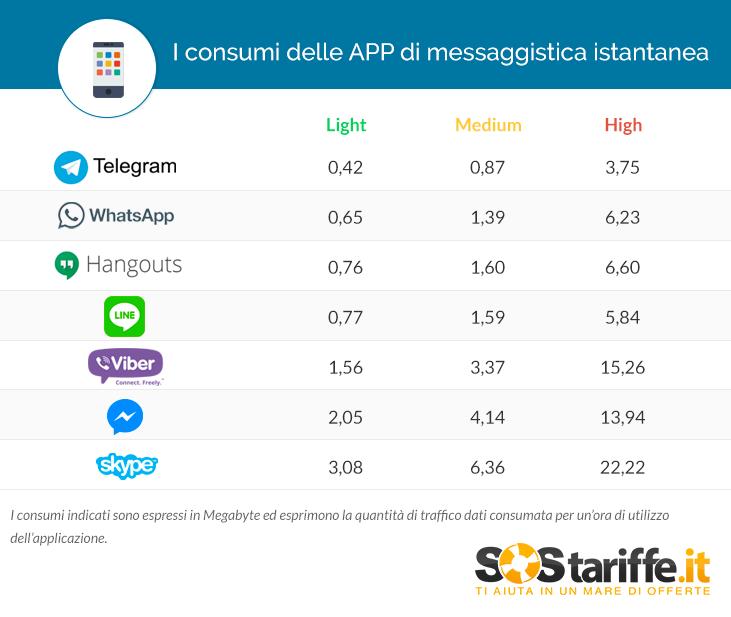 استهلاك البيانات تلغرام