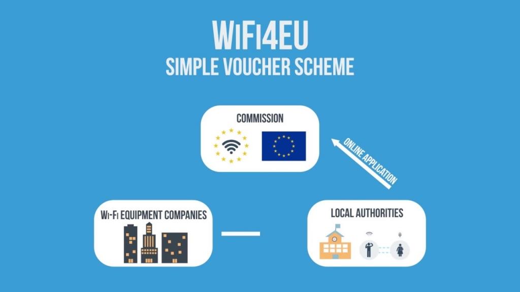 الإتحاد الأوربي يطلق مبادرة نقاط وصول انترنت لاسلكية مجاناً للعموم