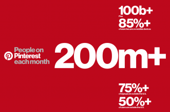 200 million people of Pinterest