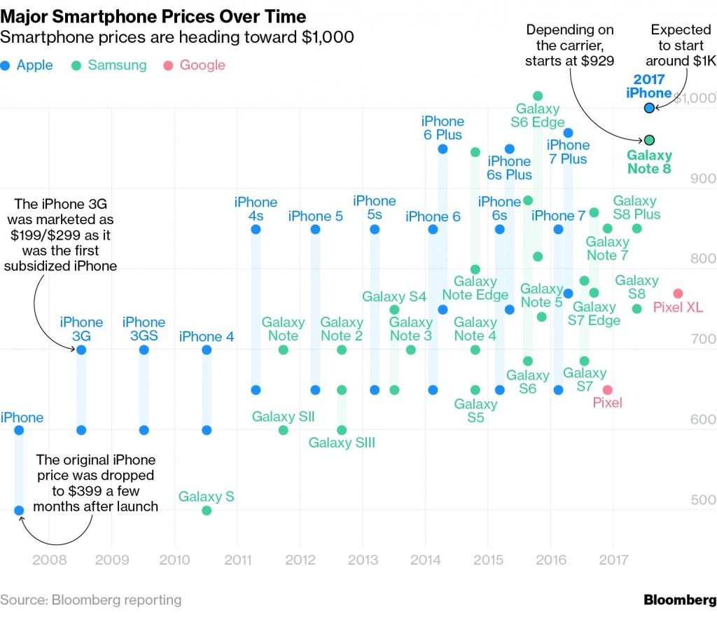 وسامسونج.. تغيّرت أسعار الهواتف الذكية DJctR7QWAAAtSER-1024