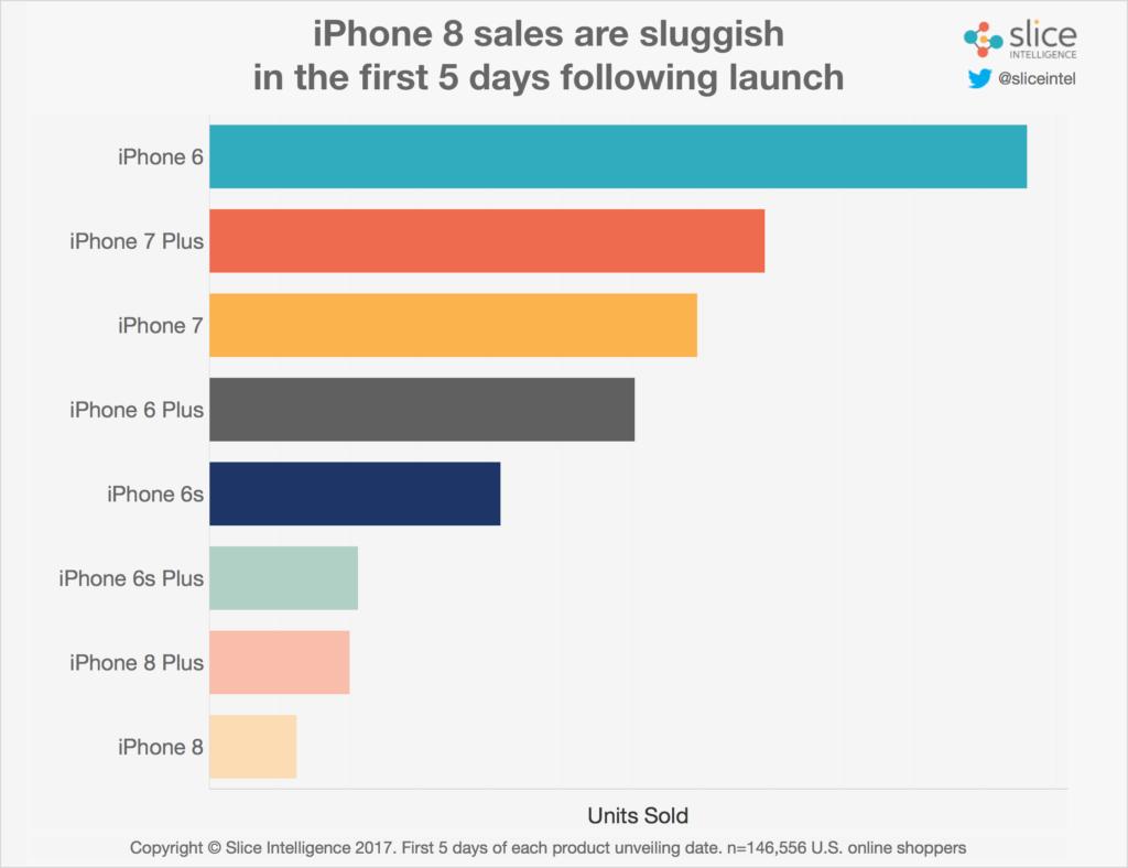 مبيعات آيفون مبيعات آيفون apple-units-5-days-p