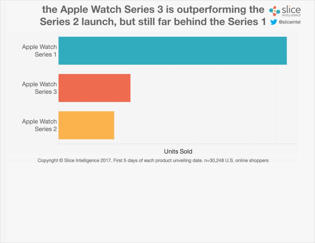 مبيعات آيفون مبيعات آيفون apple-watch-units-5-