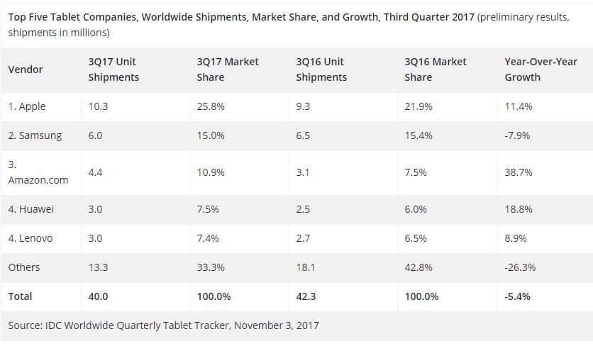 Tablet Market Declines