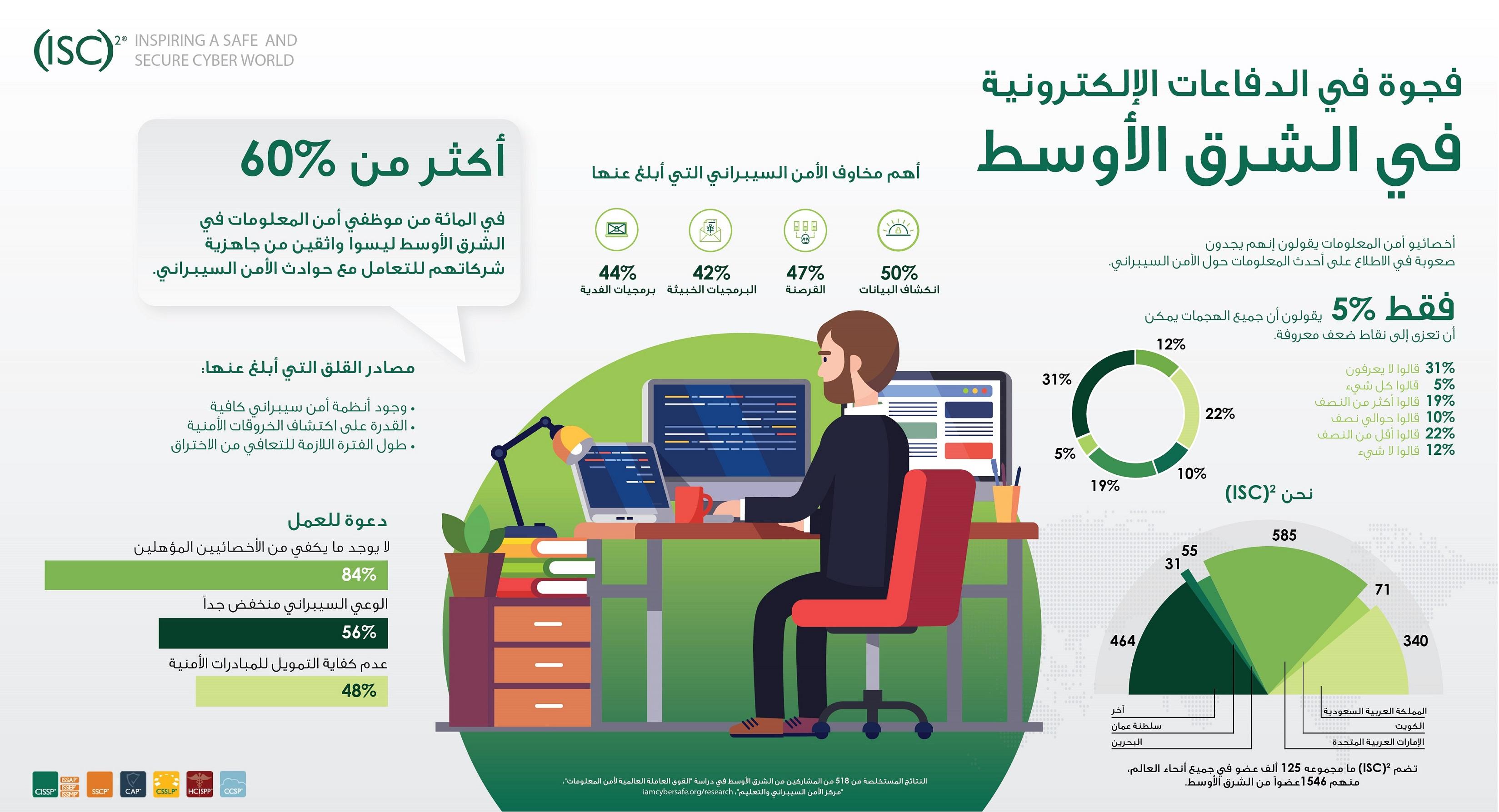 الشركات العربية ليست واثقة من القدرة على تصدي الهجمات الإلكترونية