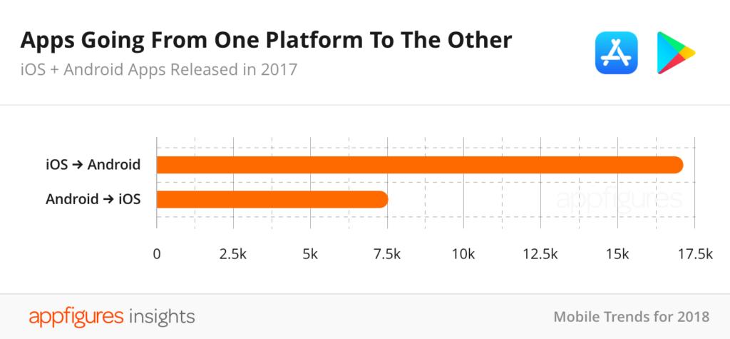 تراجع عدد تطبيقات متجر آبل لأول مرة!