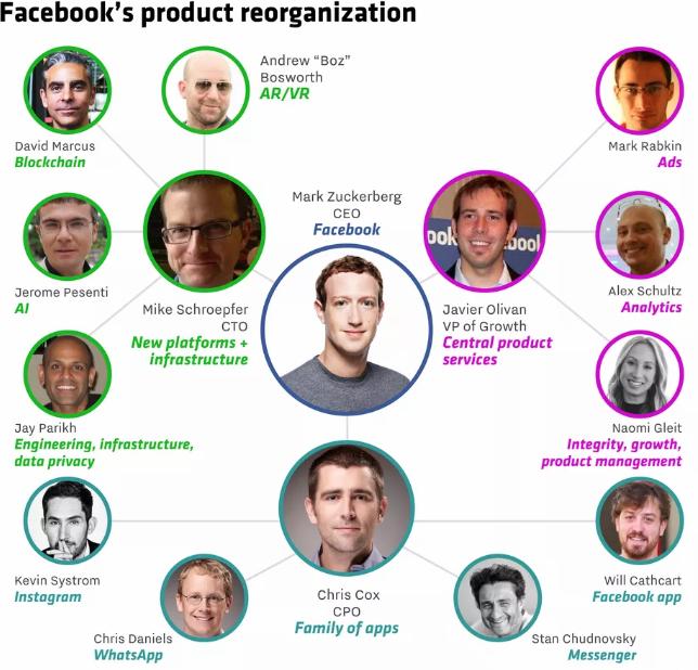 facebook executives
