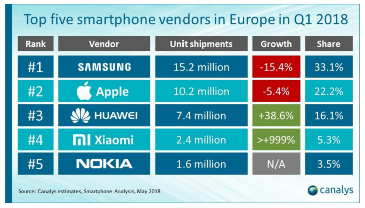 مبيعات الهواتف الذكية في أوروبا؛ سامسونج تتصدر ونوكيا في المرتبة الخامسة