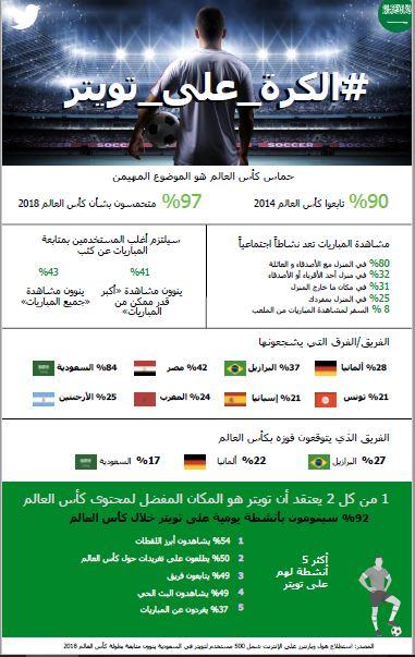 انفوجرافيك للتفاعل السعودي حول كأس العالم على تويتر