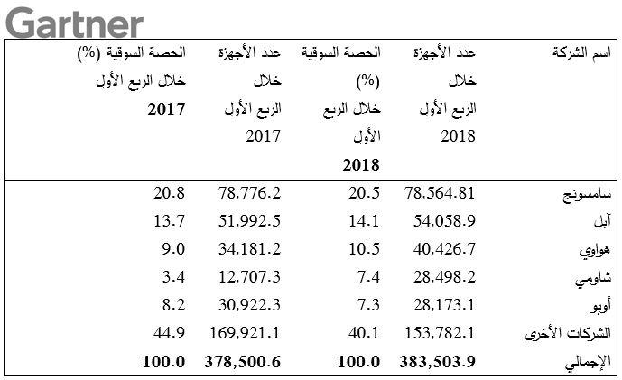 عودة مبيعات الهواتف الذكية للنمو في الربع الأول من 2018