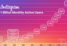 أكثر من مليار مستخدم نشط شهرياً على إنستقرام