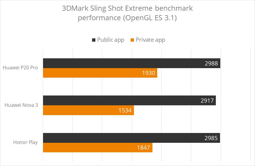 هواوي كانت تخدع الجمهور بإظهار كفاءة أكبر لهواتف بي 20 برو على تطبيقات قياس الأداء