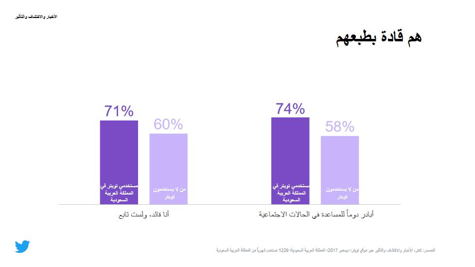 دراسة تؤكد أن مستخدمي تويتر أكثر تعليمًا وتأثيرًا من غيرهم في السعودية 2