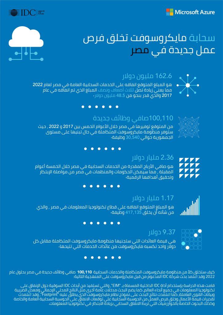 تقرير من IDC: مصر تتوسع في الإنفاق على تكنولوجيا المعلومات، والخدمات السحابية تأتي في المُقدمة