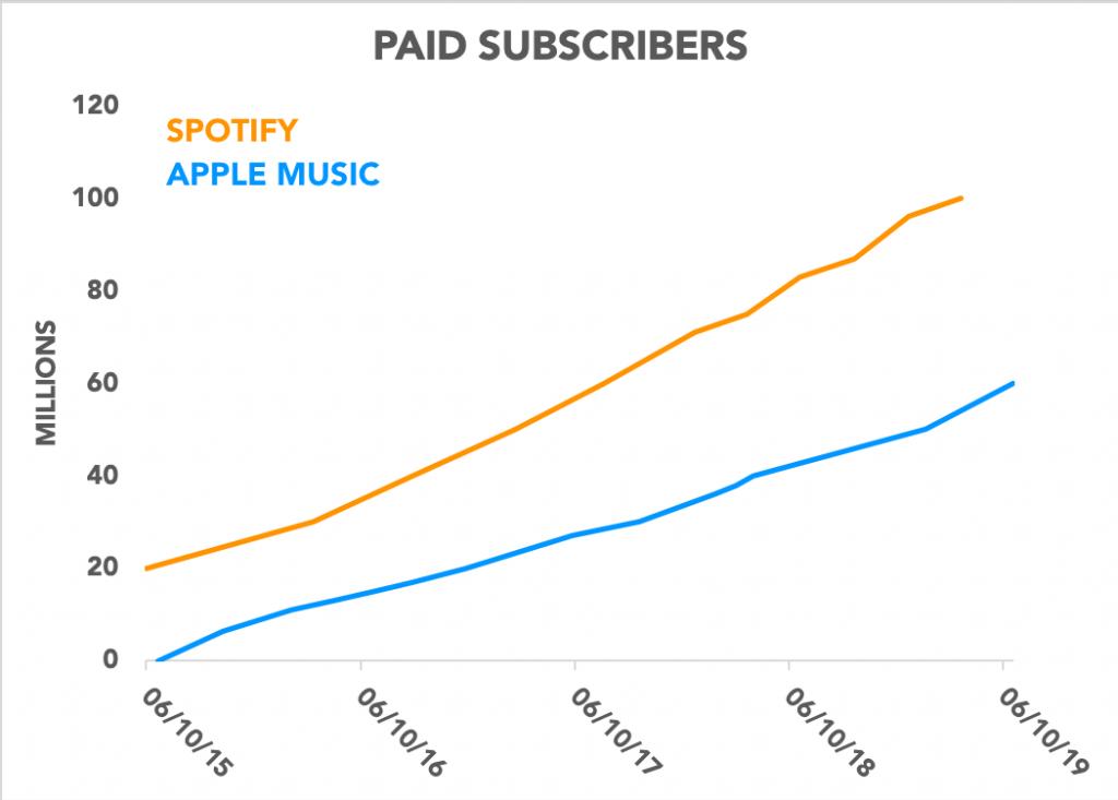 خدمة آبل الموسيقية تصل إلى 60 مليون مشترك