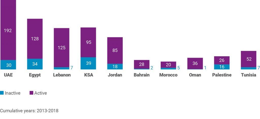 تقرير عرب نت: حالة واحصائيات الاستثمار التقني في المنطقة من 2013 حتى 2018